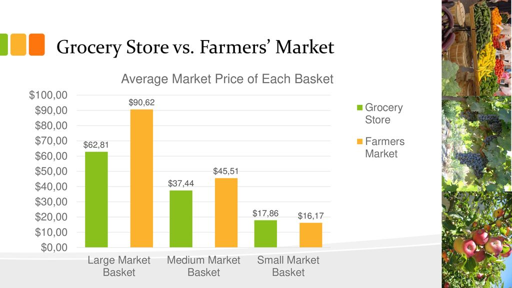 Direct Market Fresh Produce Pricing Overview - ppt download