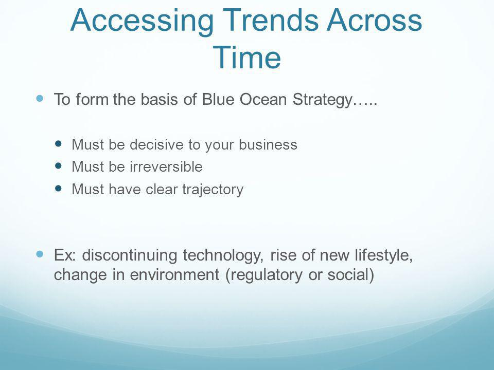 Accessing Trends Across Time