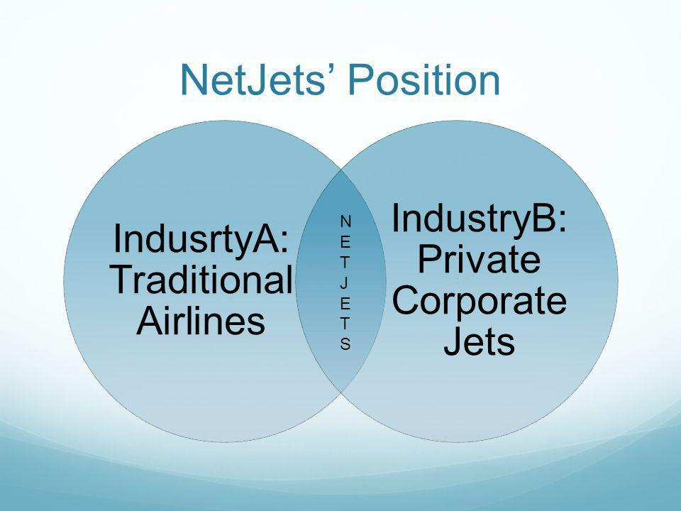 NetJets' Position IndustryB: Private Corporate Jets