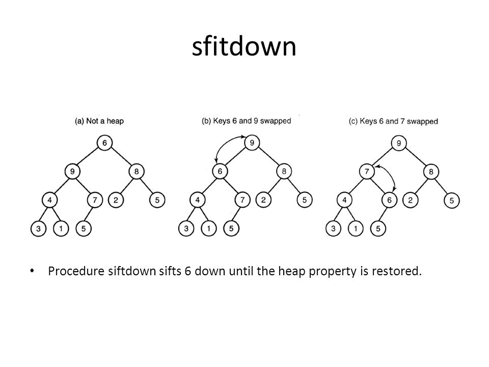sfitdown Procedure siftdown sifts 6 down until the heap property is restored.