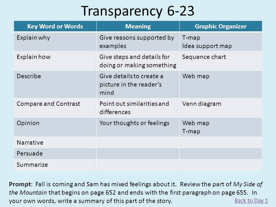Transparency 6-23 Key Word or Words Meaning Graphic Organizer