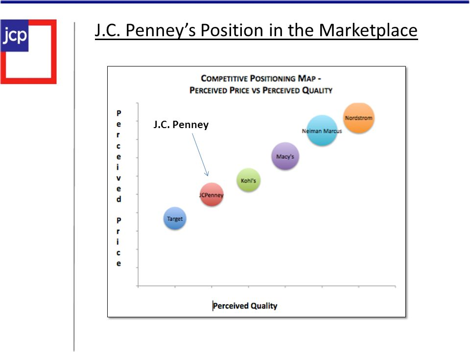 J.C. Penney's Position in the Marketplace