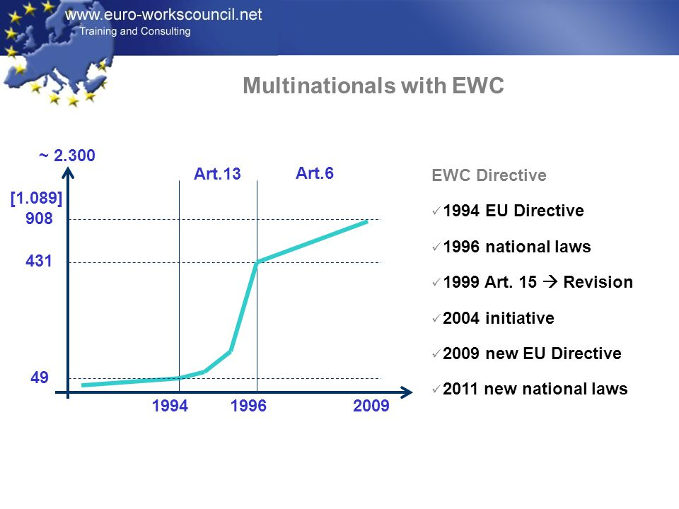 Multinationals with EWC