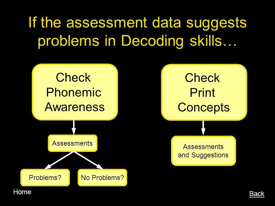 If the assessment data suggests problems in Decoding skills…