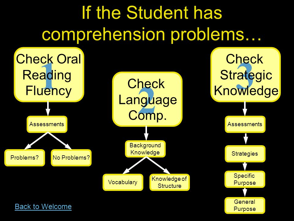 If the Student has comprehension problems…