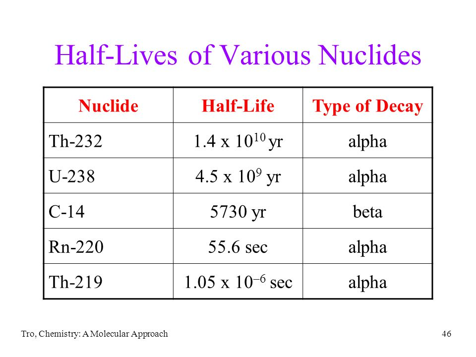 Half-Lives of Various Nuclides