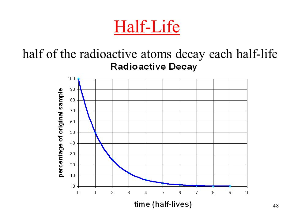 Half-Life half of the radioactive atoms decay each half-life