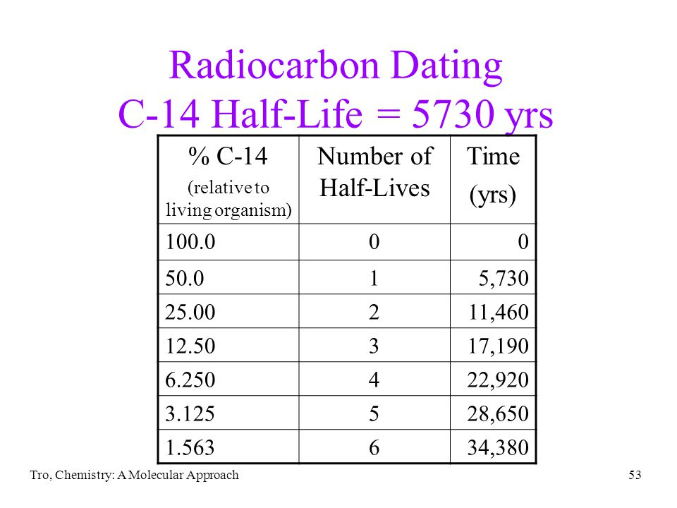 Radiocarbon Dating C-14 Half-Life = 5730 yrs