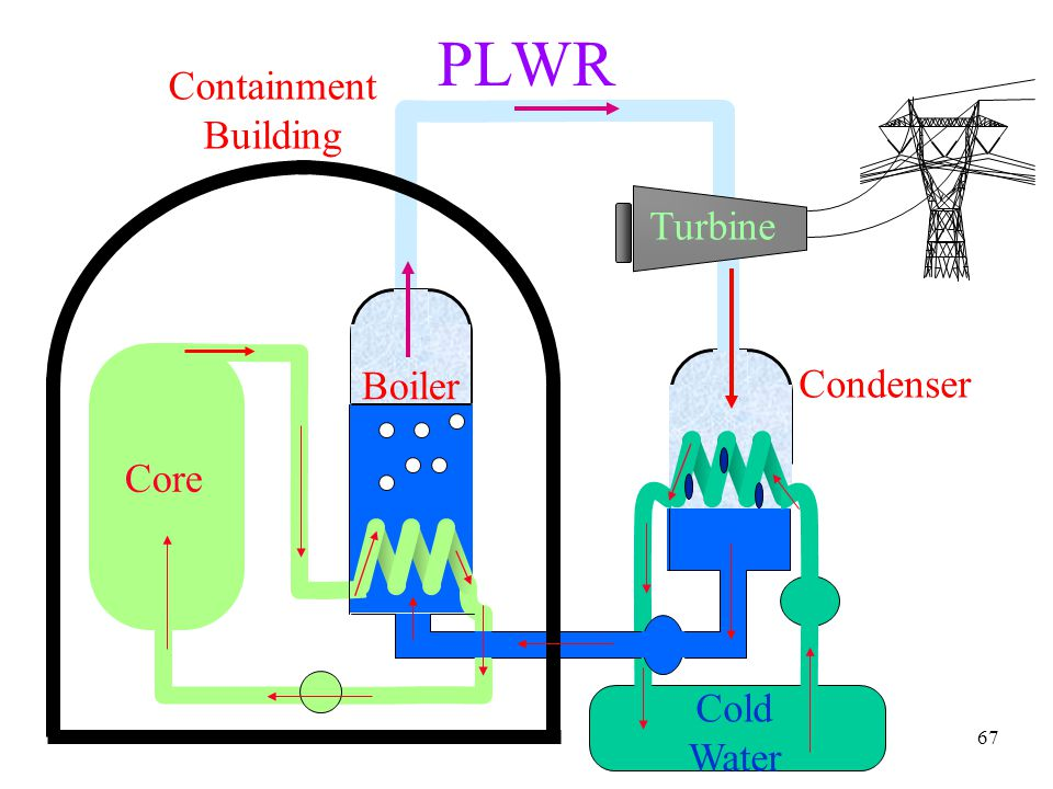 PLWR Containment Building Turbine Boiler Condenser Core Cold Water