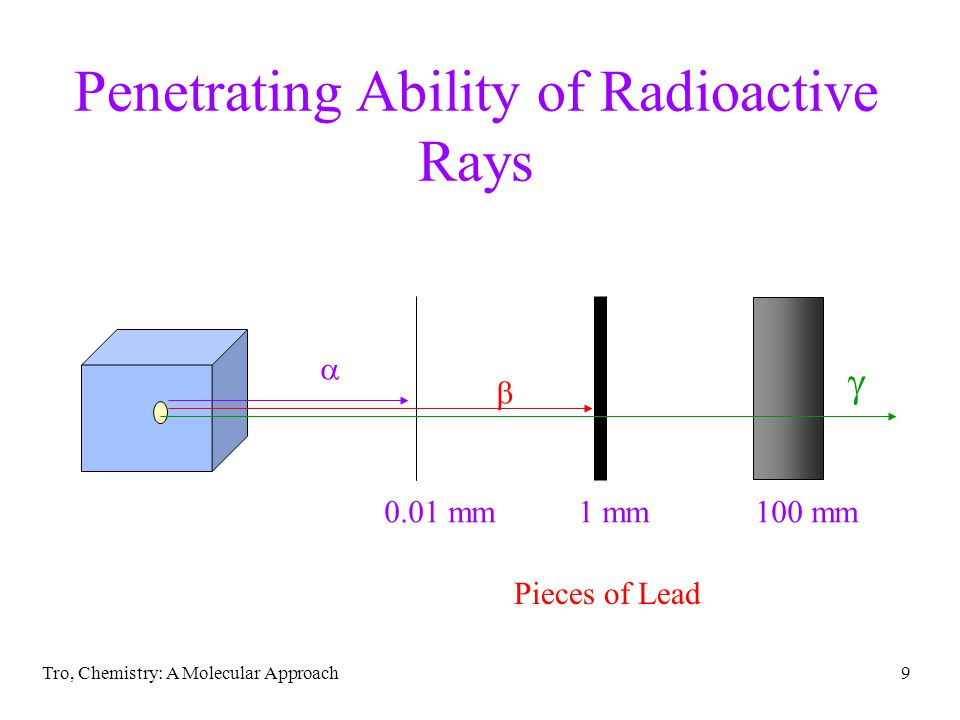 Penetrating Ability of Radioactive Rays