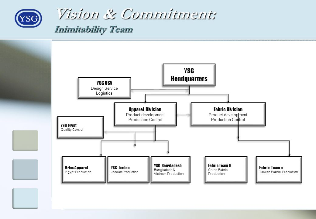 Vision & Commitment: Inimitability Team YSG Headquarters YSG USA