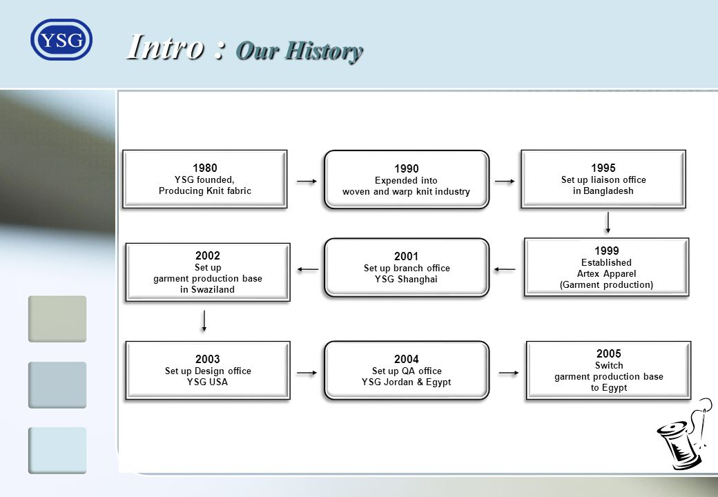 Intro : Our History 1980. YSG founded, Producing Knit fabric. 1990. Expended into. woven and warp knit industry.