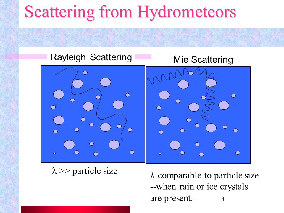 Scattering from Hydrometeors