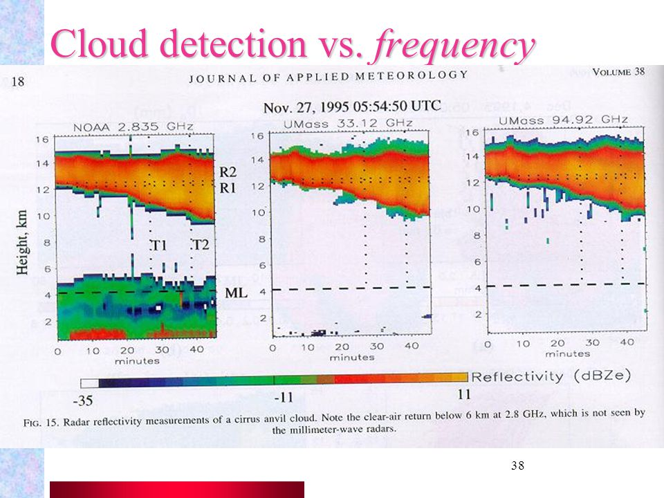 Cloud detection vs. frequency