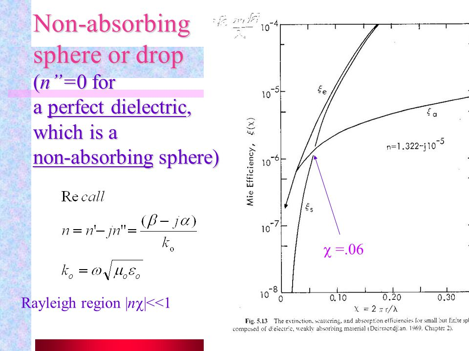 Non-absorbing sphere or drop (n =0 for a perfect dielectric, which is a non-absorbing sphere)