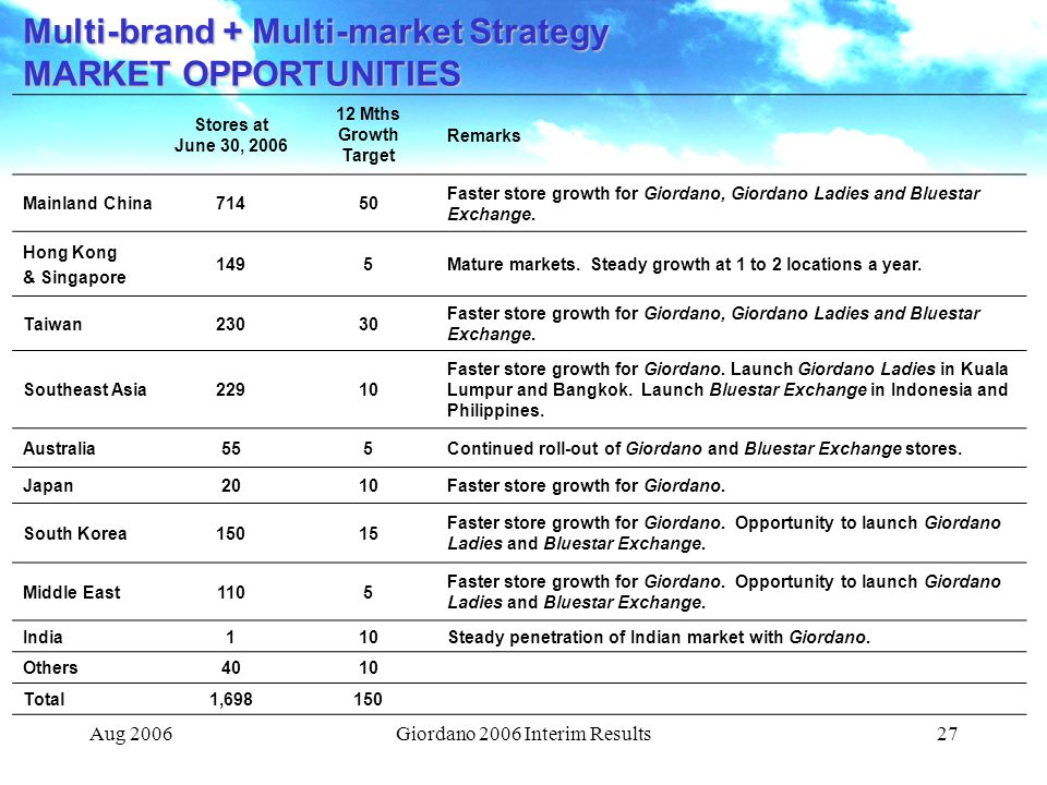 Giordano 2006 Interim Results