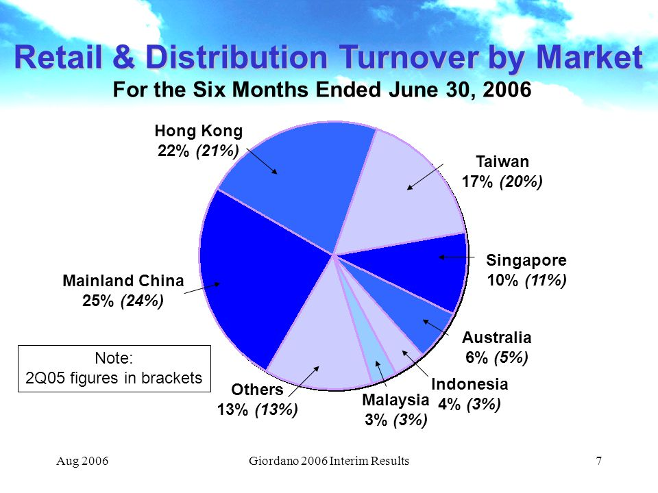 Retail & Distribution Turnover by Market