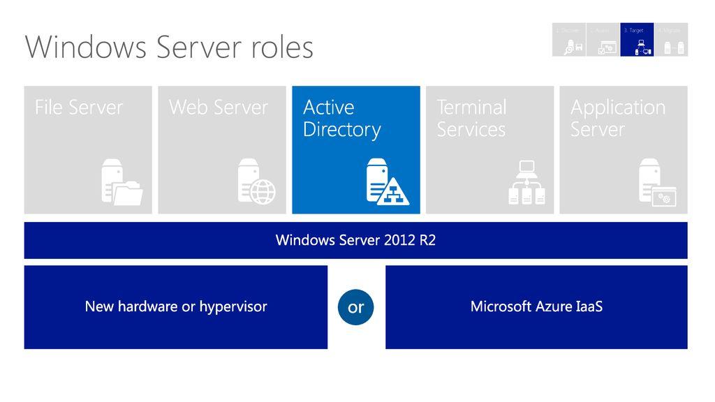 Windows Server 2003 Migration Technical data deck - ppt download