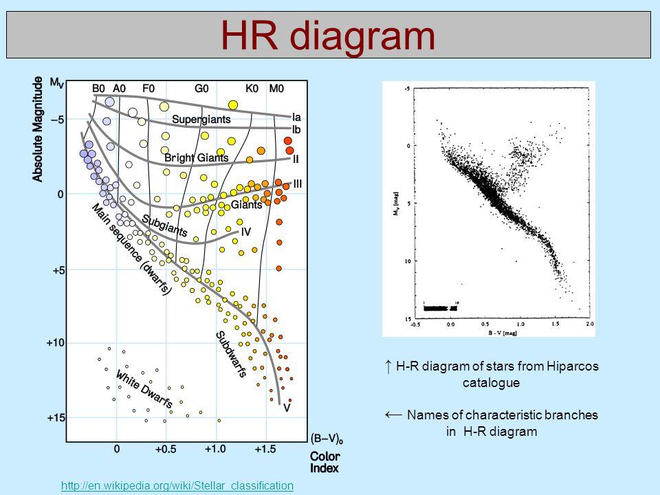 Perseus Hr Diagram Diy Enthusiasts Wiring Diagrams
