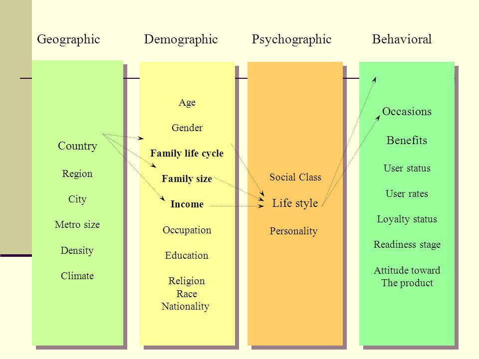 Geographic Demographic Psychographic Behavioral Occasions Benefits