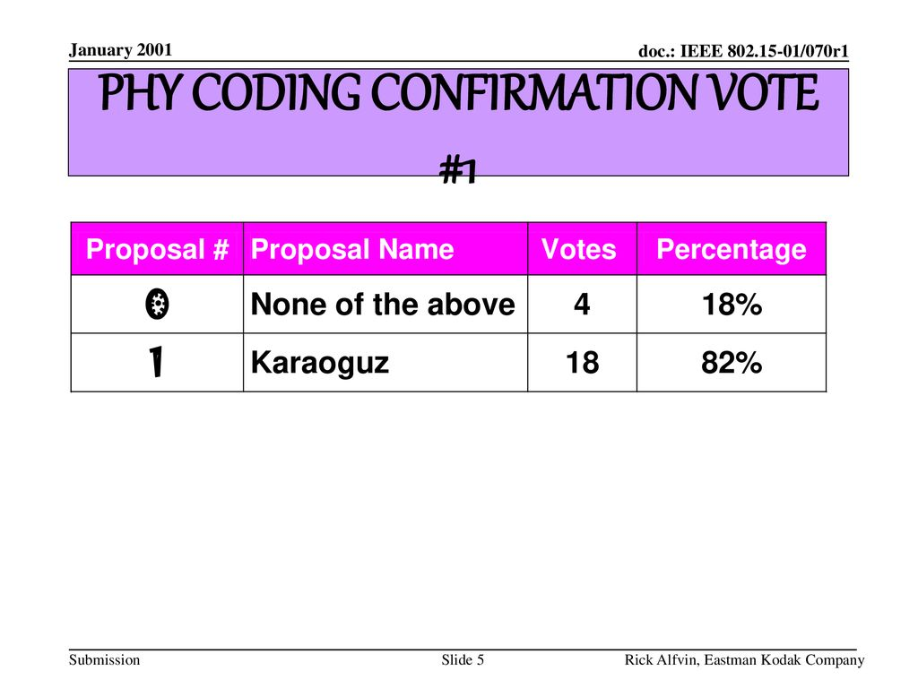 PHY CODING CONFIRMATION VOTE #1