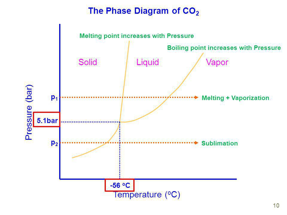 the phase diagram of co2 temperature (oc) pressure (bar) solid liquid