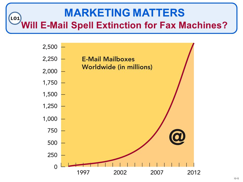 MARKETING MATTERS Will E-Mail Spell Extinction for Fax Machines