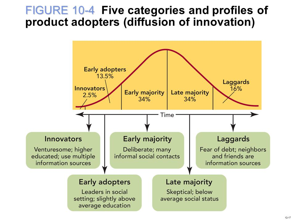 FIGURE 10-4 Five categories and profiles of product adopters (diffusion of innovation)