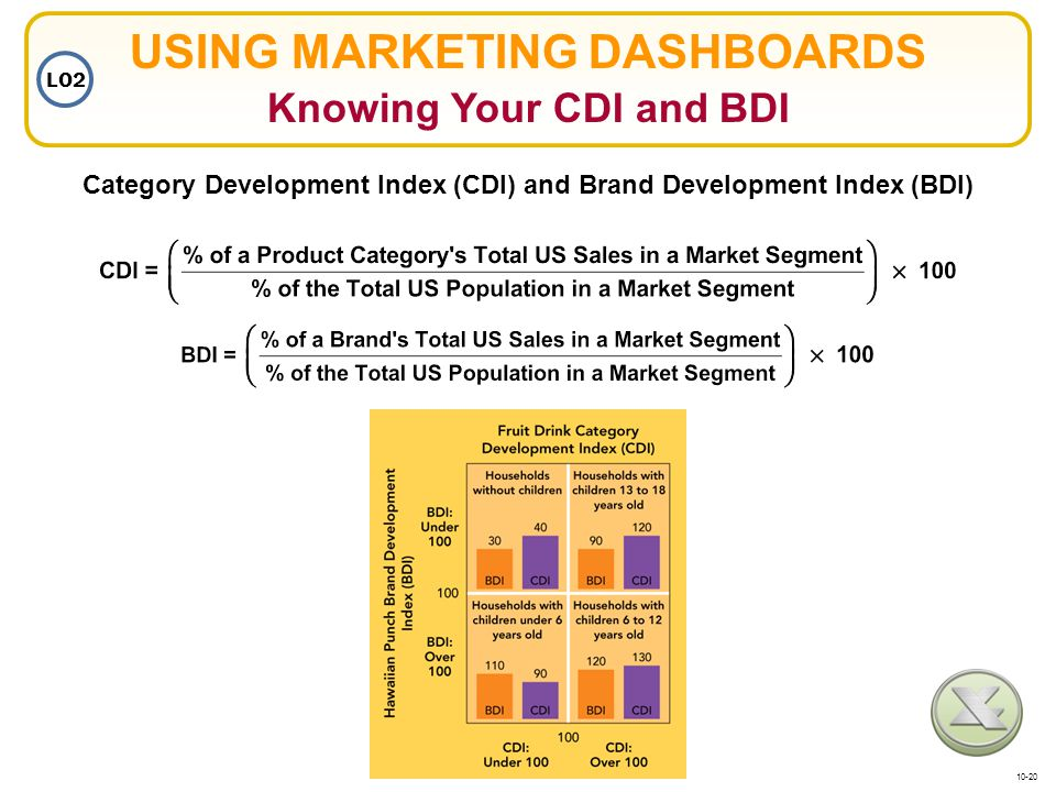 USING MARKETING DASHBOARDS Knowing Your CDI and BDI