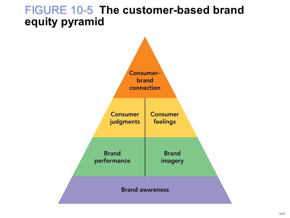 FIGURE 10-5 The customer-based brand equity pyramid