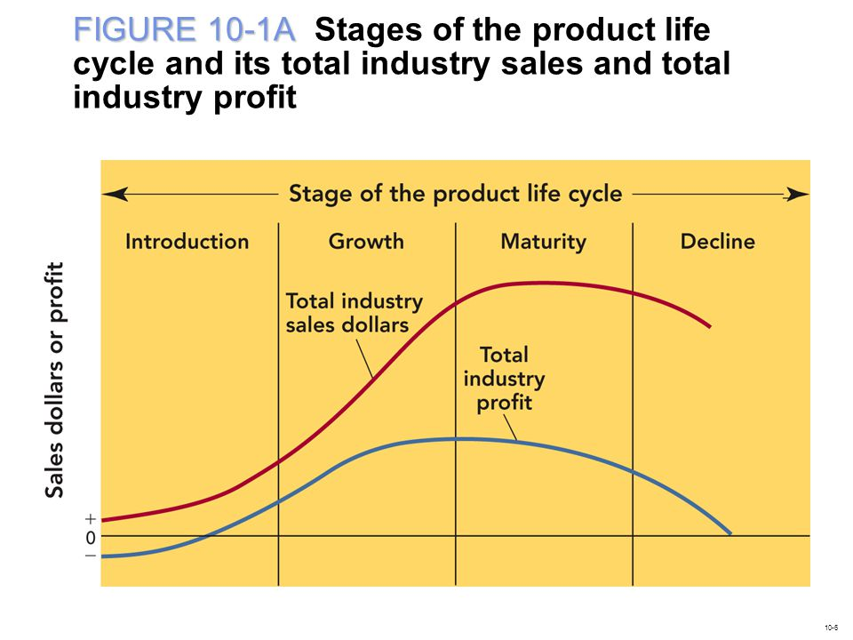 FIGURE 10-1A Stages of the product life cycle and its total industry sales and total industry profit
