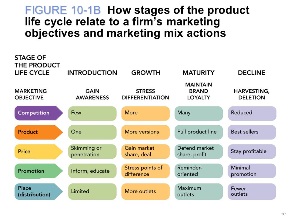 FIGURE 10-1B How stages of the product life cycle relate to a firm's marketing objectives and marketing mix actions