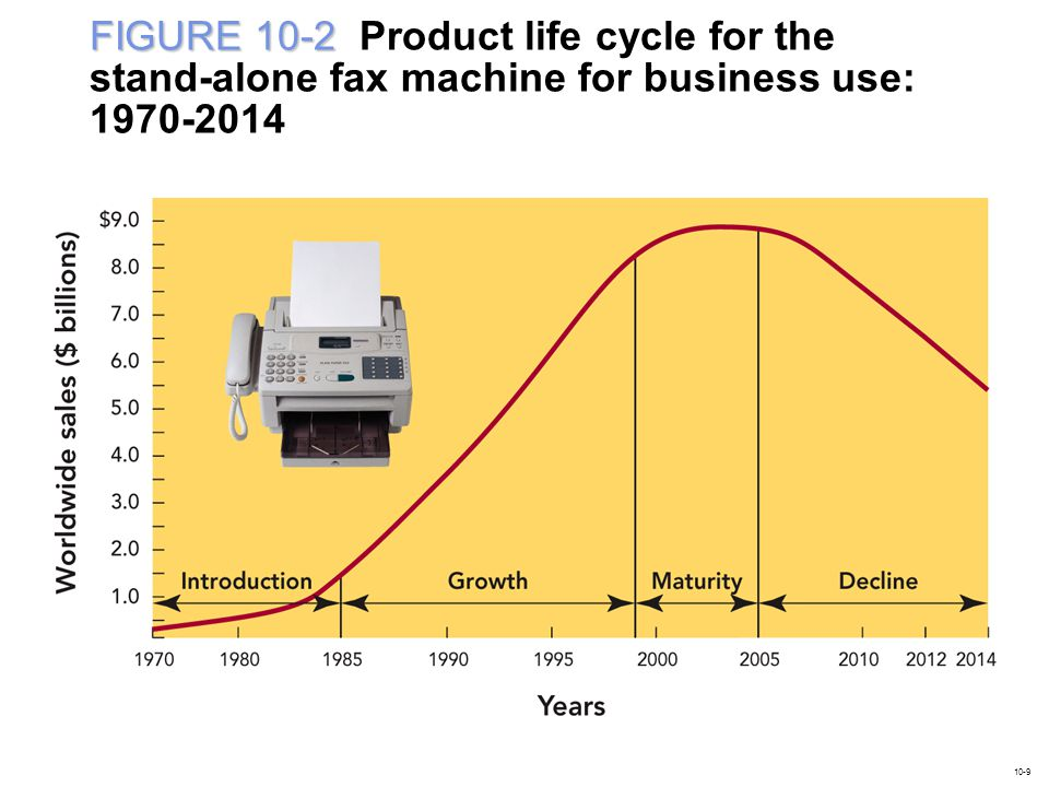 FIGURE 10-2 Product life cycle for the stand-alone fax machine for business use: 1970-2014