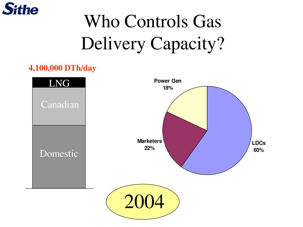 New England Gas Overview - ppt download