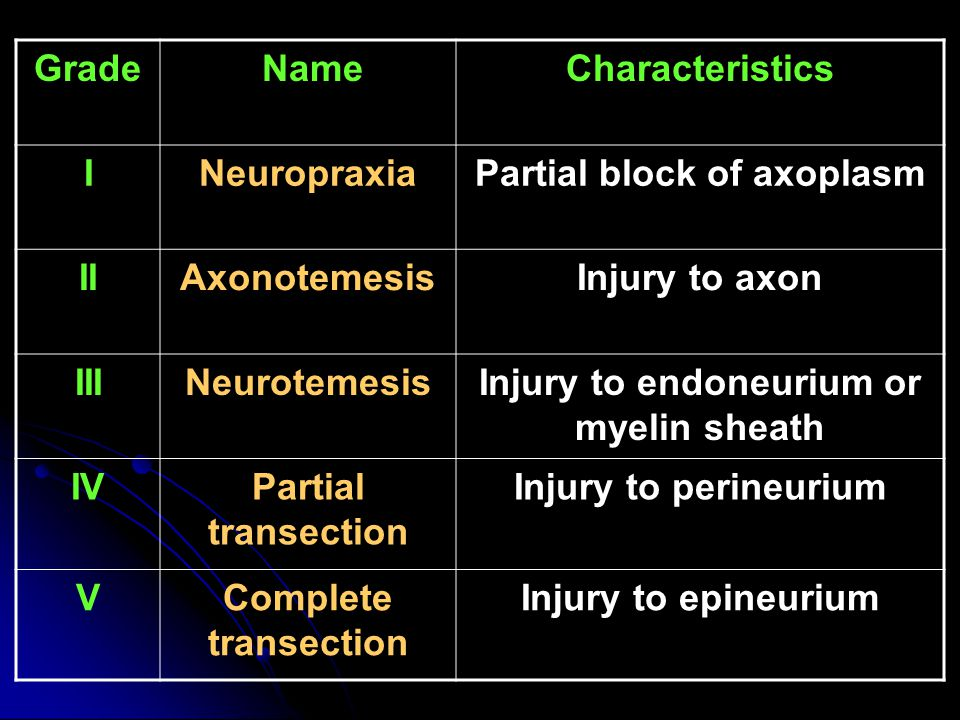 Partial block of axoplasm Injury to endoneurium or myelin sheath