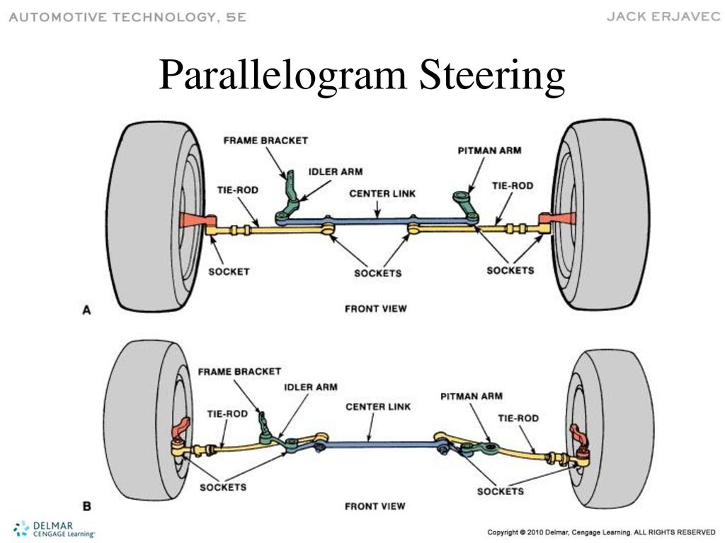 chapter 46 steering systems ppt download outer tie rod diagram steering systems
