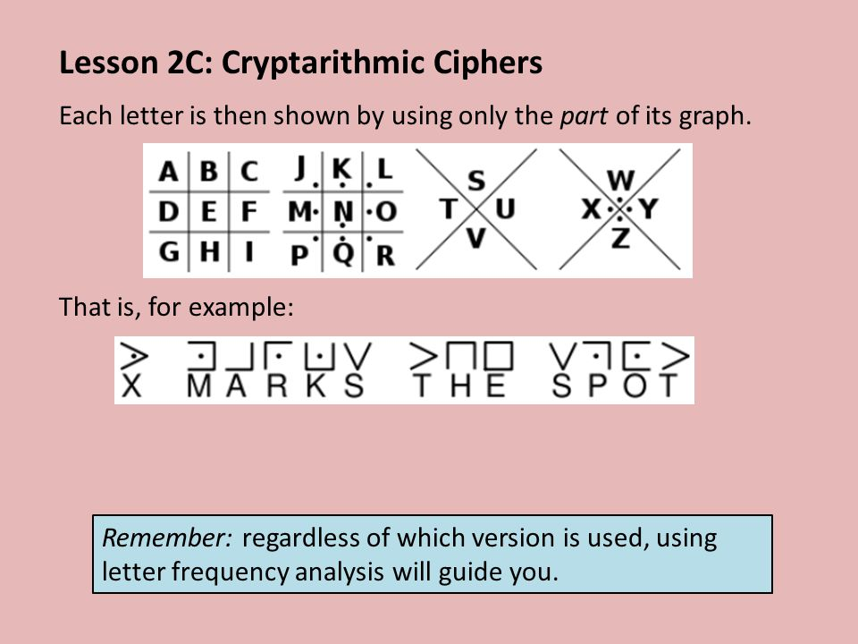 Lesson 2C: Cryptarithmic Ciphers