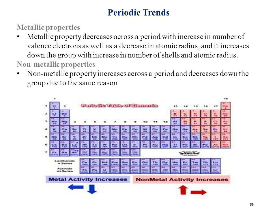 Periodic Trends In Metallic Character Youtube. Electronic Structure Of  Atoms Periodic Table Ppt Video Online