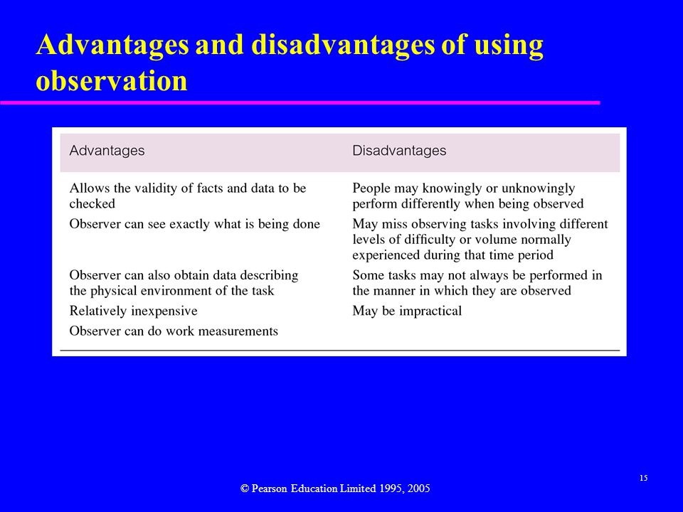 Advantages and disadvantages of using observation