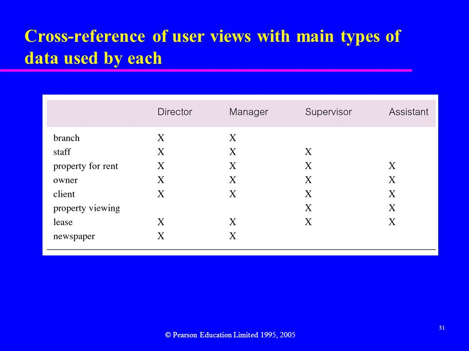 Cross-reference of user views with main types of data used by each