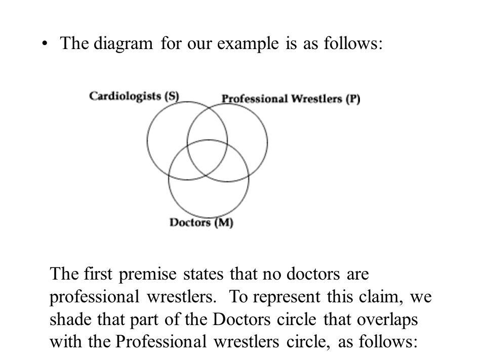 Venn Diagram Technique For Testing Syllogisms Ppt Download