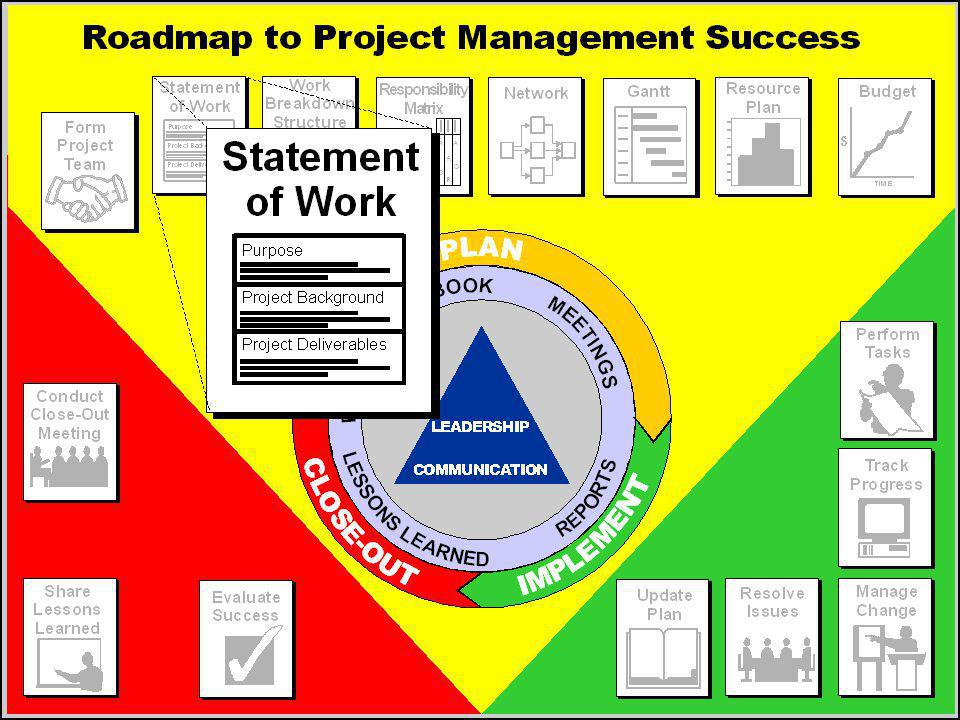 A short course in project management ppt download our second stop on the roadmap is the statement of work publicscrutiny Choice Image