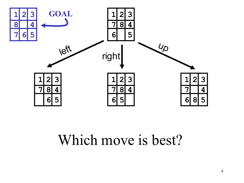 Which move is best up left right GOAL 1 2 3 6 5 7 8 4 1 2 3 8 4 7 6 5