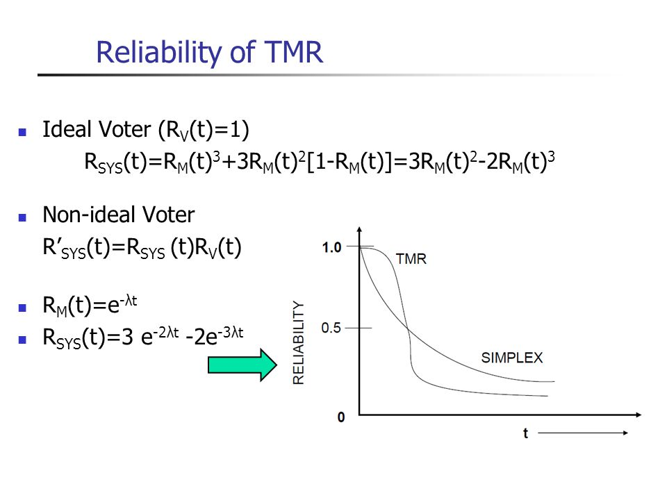 Reliability of TMR Ideal Voter (RV(t)=1)