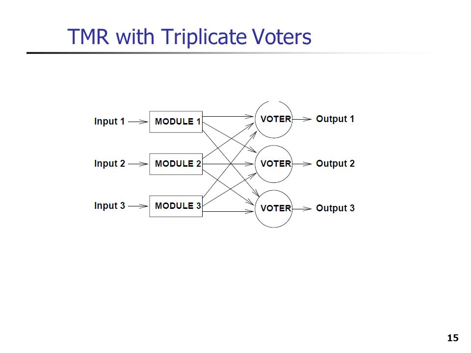 TMR with Triplicate Voters