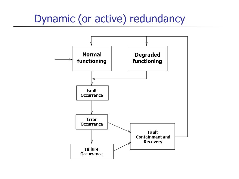 Dynamic (or active) redundancy