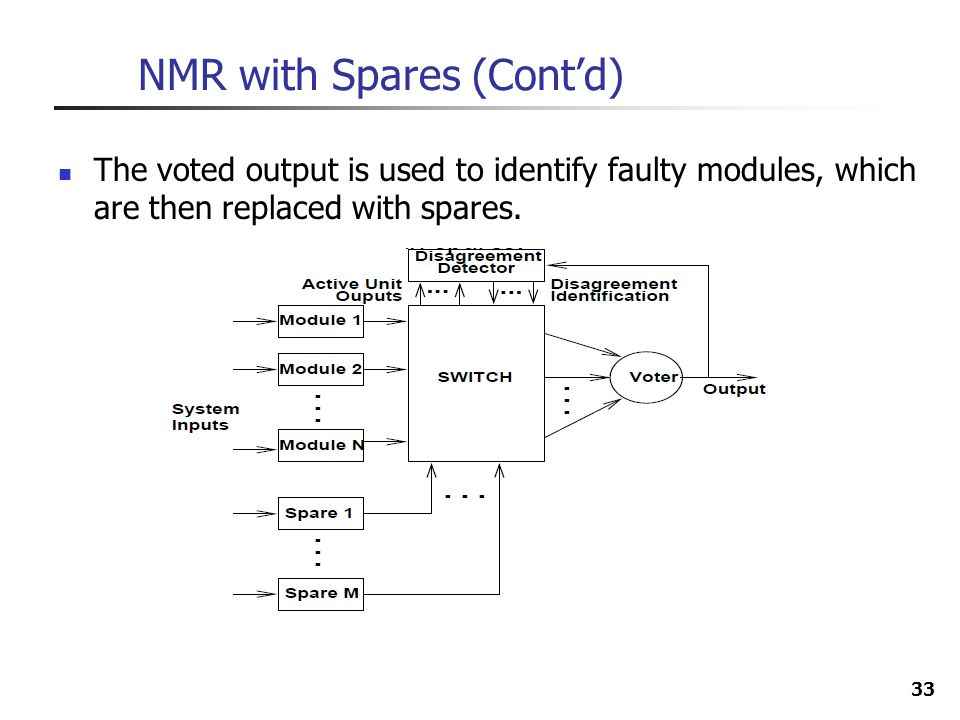 NMR with Spares (Cont'd)