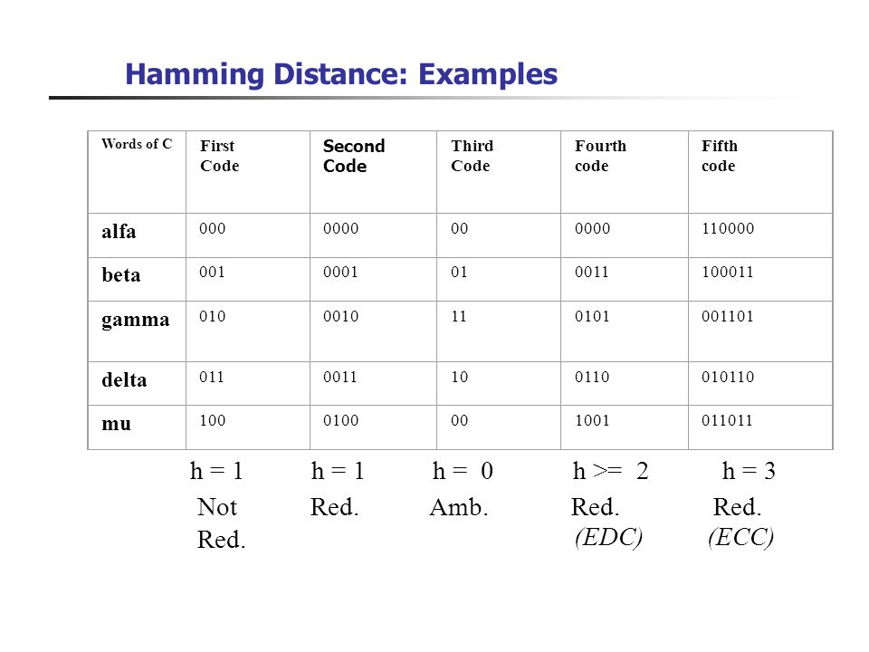 Hamming Distance: Examples