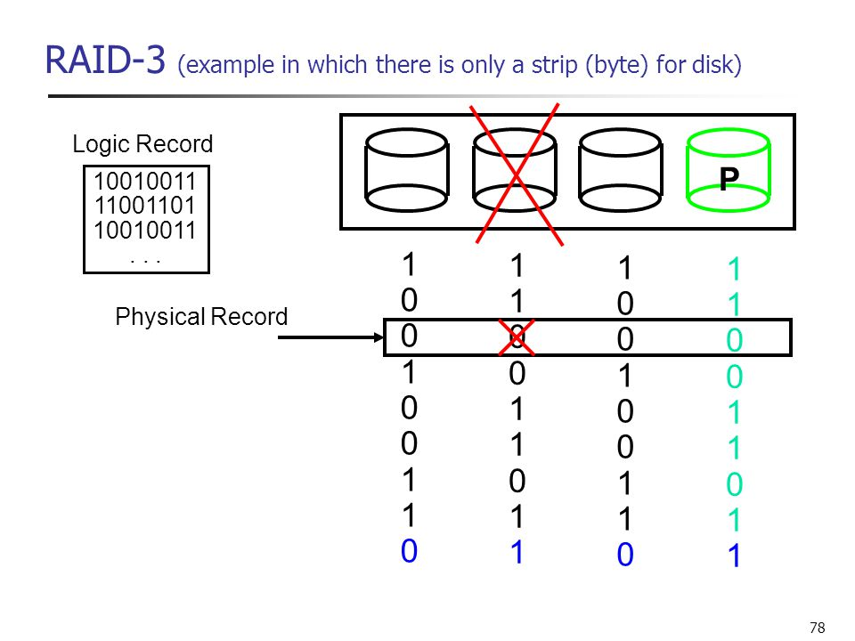 RAID-3 (example in which there is only a strip (byte) for disk)
