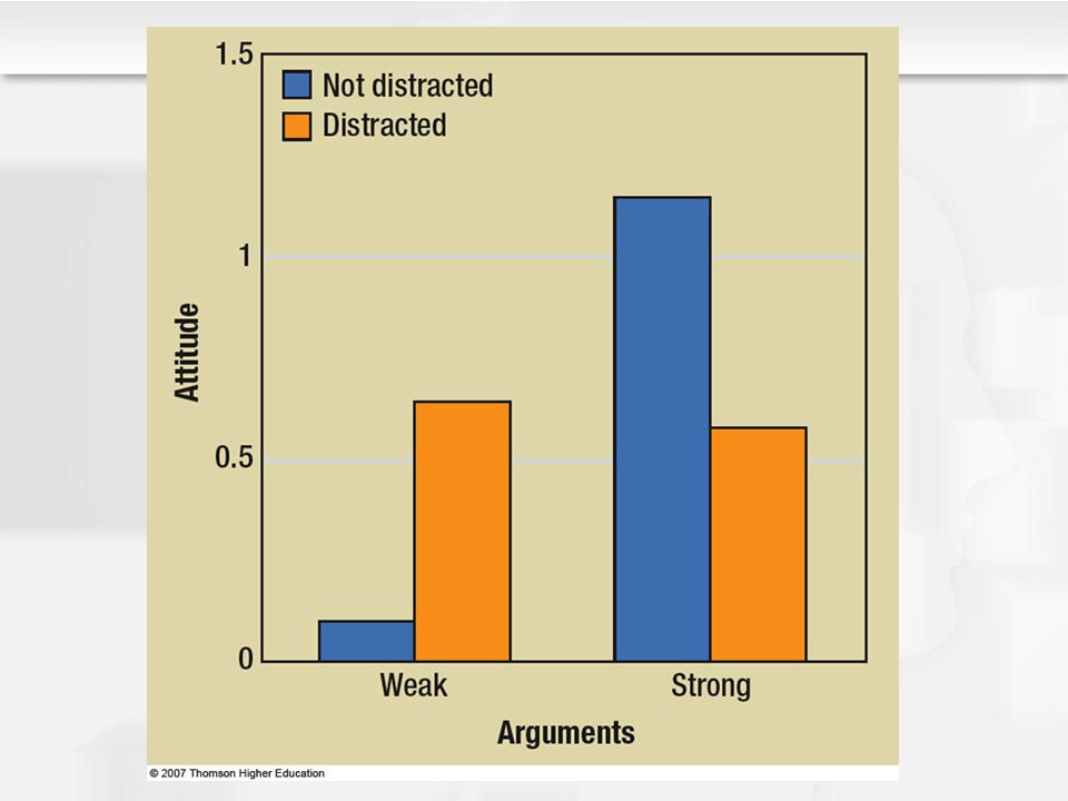 Figure 13.4 Distraction decreases our ability to think about a persuasive message.